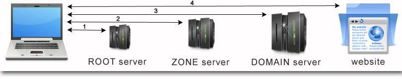 Dns secondary хостинг по ip узнать хостинг сайта